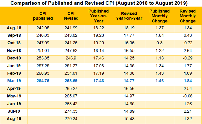 cpi press release table